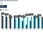 유럽, 9월 신차 판매 1995년 수준으로 하락