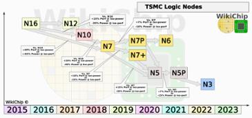 TSMC의 2022년 3nm 공정도입은 순조롭게 진행되고 있다