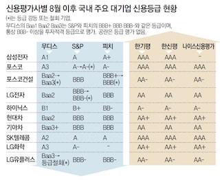 한국 초우량기업 목록