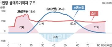 일평생 11억 벌고 16억 쓴다…적자인생 한국인