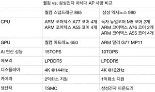 한국판 갤럭시 S11에 스냅드래곤 865 탑재 확정