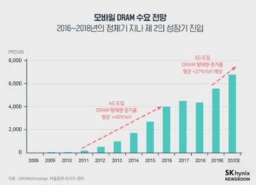 내년 5G 스마트폰 판매량 1억7700만대 추정...모바일 D램 총수요 올해 대비 22%↑