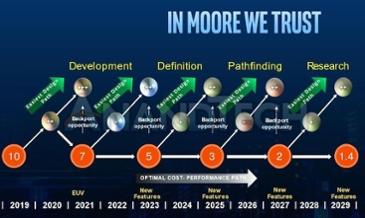 2019 ~ 2029년 인텔의 제조 로드맵