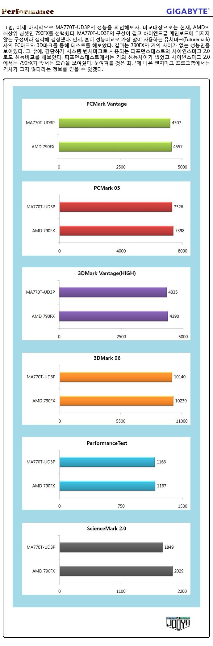 이제 마지막으로 790X 랑 비교해 보아야 겠다. 22만원대 과 14만원대의 가격 차이 많큼 봤을 때, 8만원의 가치가 못할 것 같다  790X 보드가 .