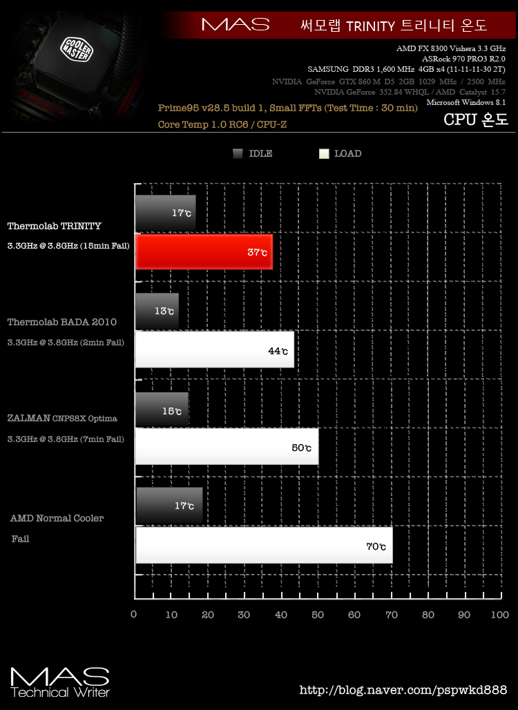 트리니티외 3개 CPU온도 비교.jpg