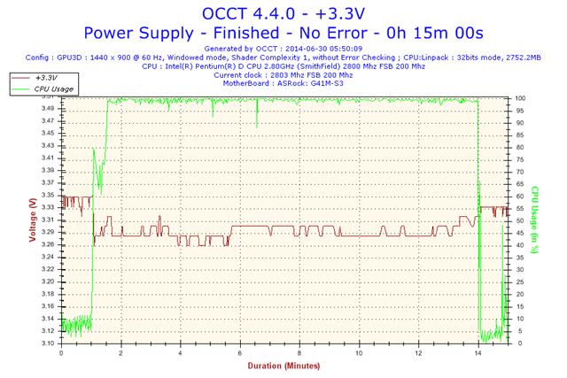 2014-06-30-05h50-Voltage-+3.3V.png
