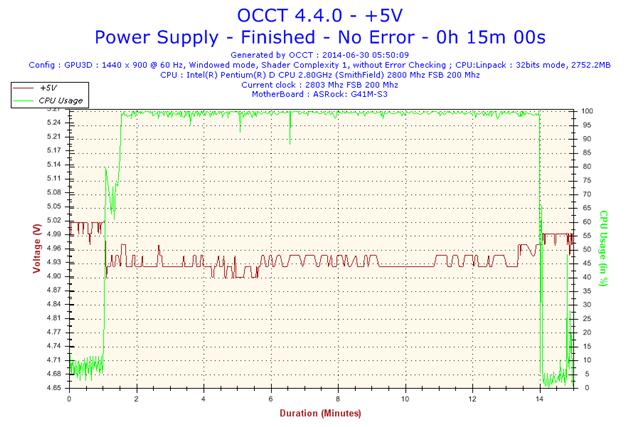 2014-06-30-05h50-Voltage-+5V.png