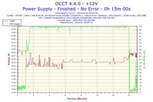 2014-06-30-05h50-Voltage-+12V.png