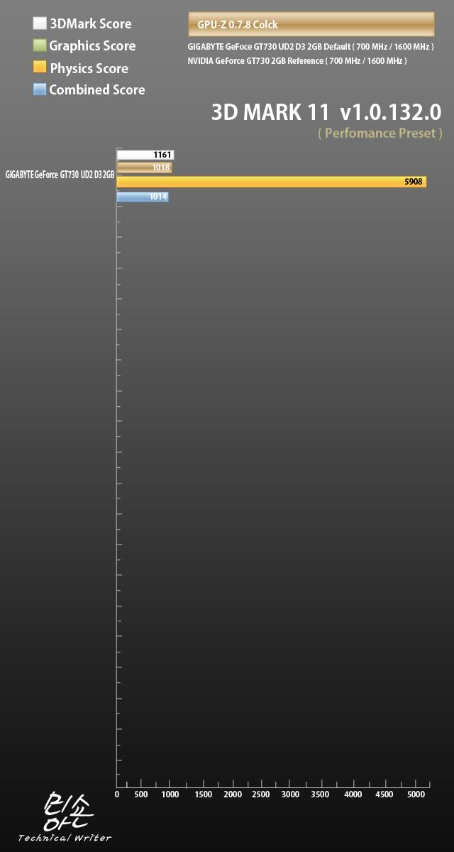 GPU 3DMARK Score.jpg