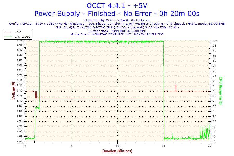 2014-09-05-19h42-Voltage-+5V.png