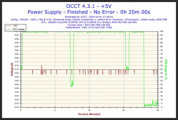 2014-10-01-17h35-Voltage-+5V.jpg