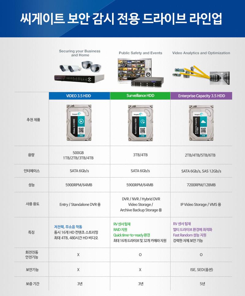������Ʈ 4TB HDD NAS�� ���� �����Ϸ��� Seagate Surveillance ��� �ı� 03-1.jpg