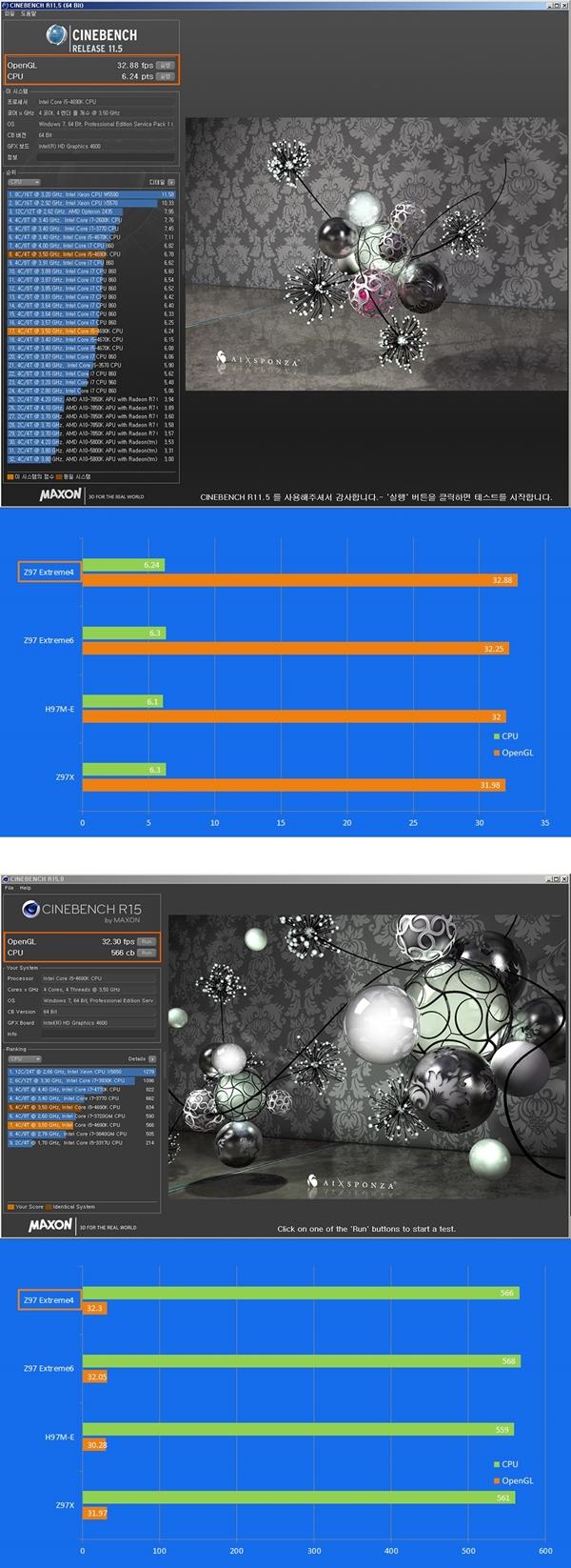 ASRock Z97 Extreme4 시네벤치 .jpg