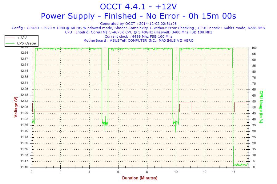 2014-12-02-02h31-Voltage-+12V.png
