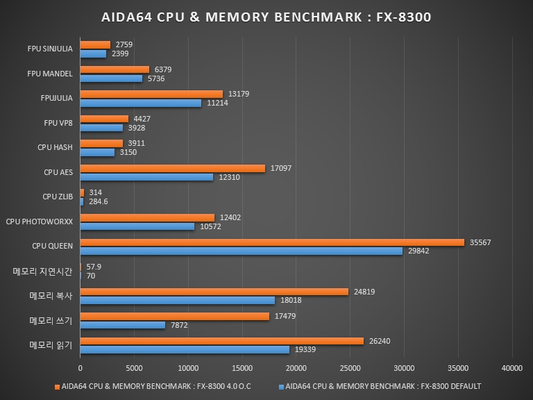 003 AIDA64 CHART 2014-12-10_141717.jpg