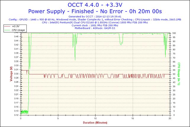 2014-12-13-19h39-Voltage-+3.3V.png
