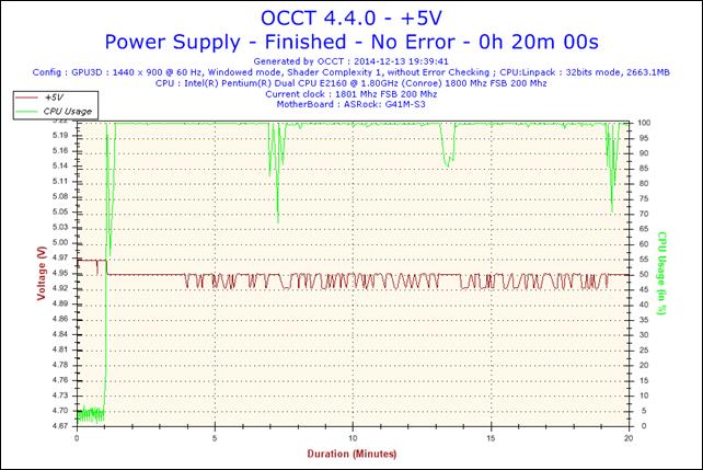 2014-12-13-19h39-Voltage-+5V.png
