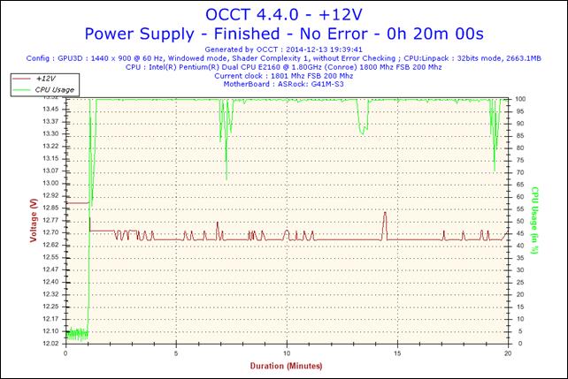 2014-12-13-19h39-Voltage-+12V.png