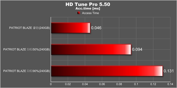 2. HD Tune Access Time.jpg