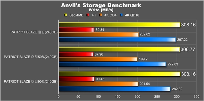 3. Anvil Write Seq 4MB.jpg