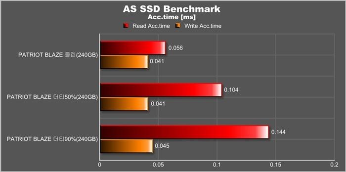 3. AS SSD Acc.time.jpg