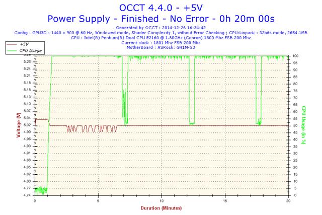 2014-12-26-16h34-Voltage-+5V.png