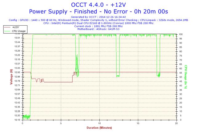 2014-12-26-16h34-Voltage-+12V.png