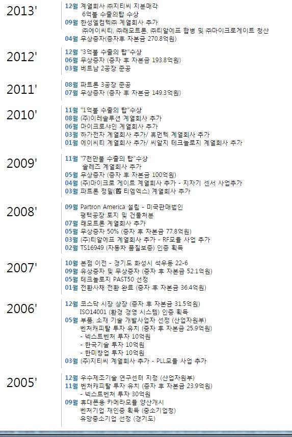 파트론 2005~2013.jpg