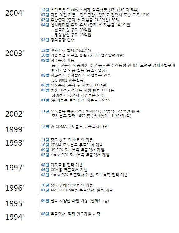 파트론 1994~2004.jpg