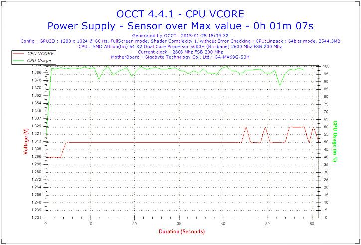 2015-01-25-15h39-Voltage-CPU VCORE.jpg