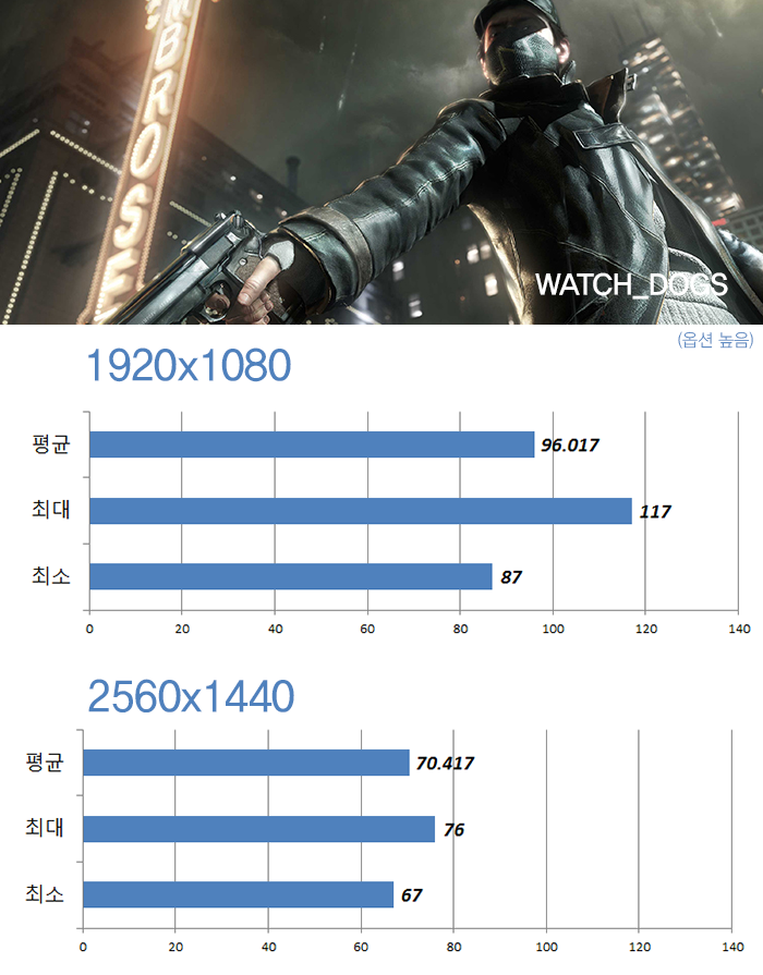 watchdogs_gtx970.png