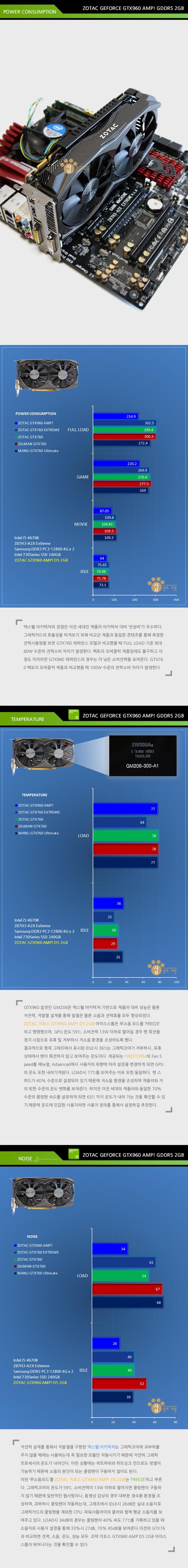 GTX960소비전력,-노이즈,-온도 조텍 지포스 GTX960 AMP! 아이스스톰 D5 2GB.jpg