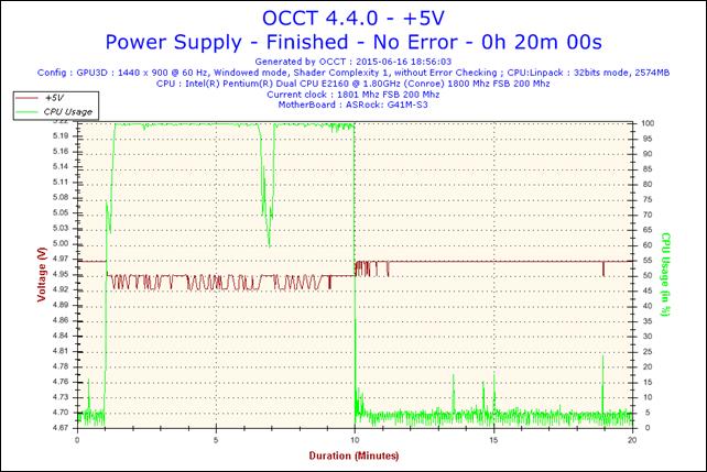 2015-06-16-18h56-Voltage-+5V.png