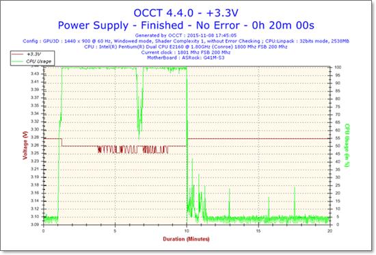 2015-11-08-17h45-Voltage-+3.3V.png