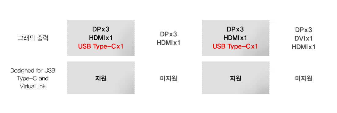 그래픽 출력/Designed for USB Type-C and VirtualLink