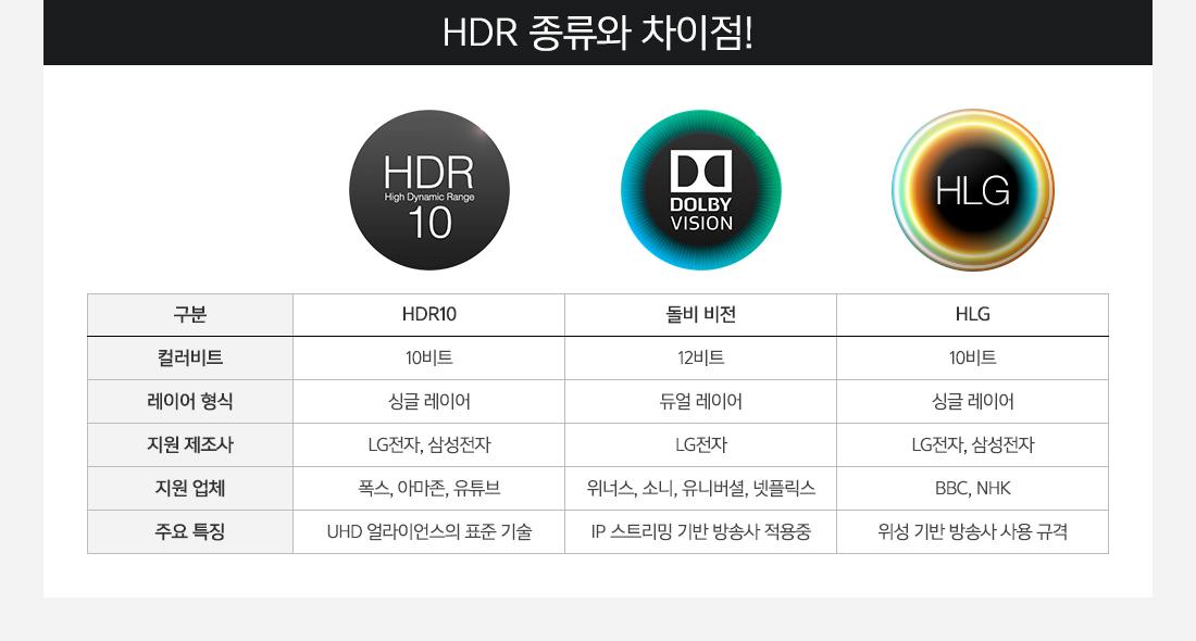 HDR 종류와 차이점!