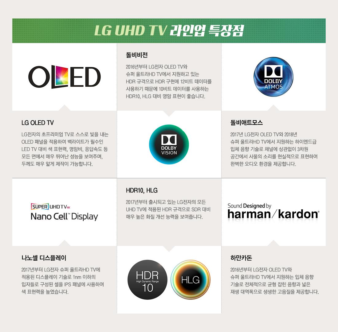 LG UHD TV 라인업 특장점