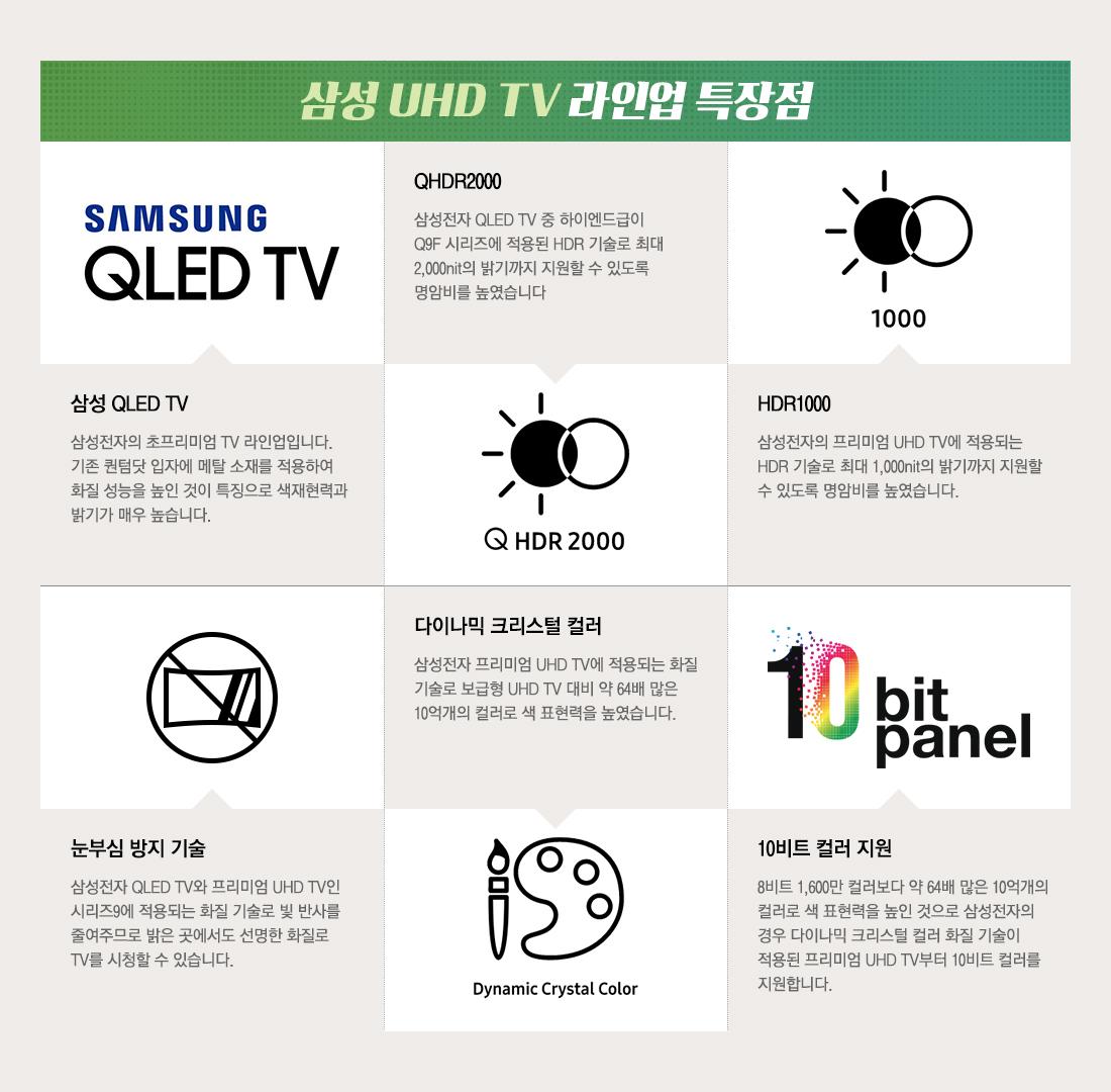 삼성 UHD TV 라인업별 특장점 보기