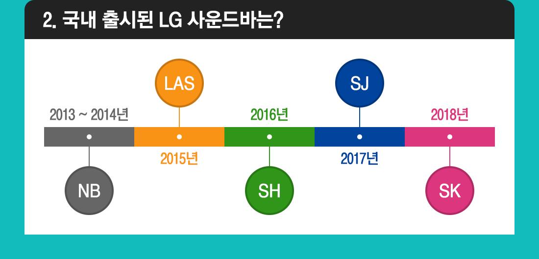 2. 국내 출시된 LG 사운드바는?