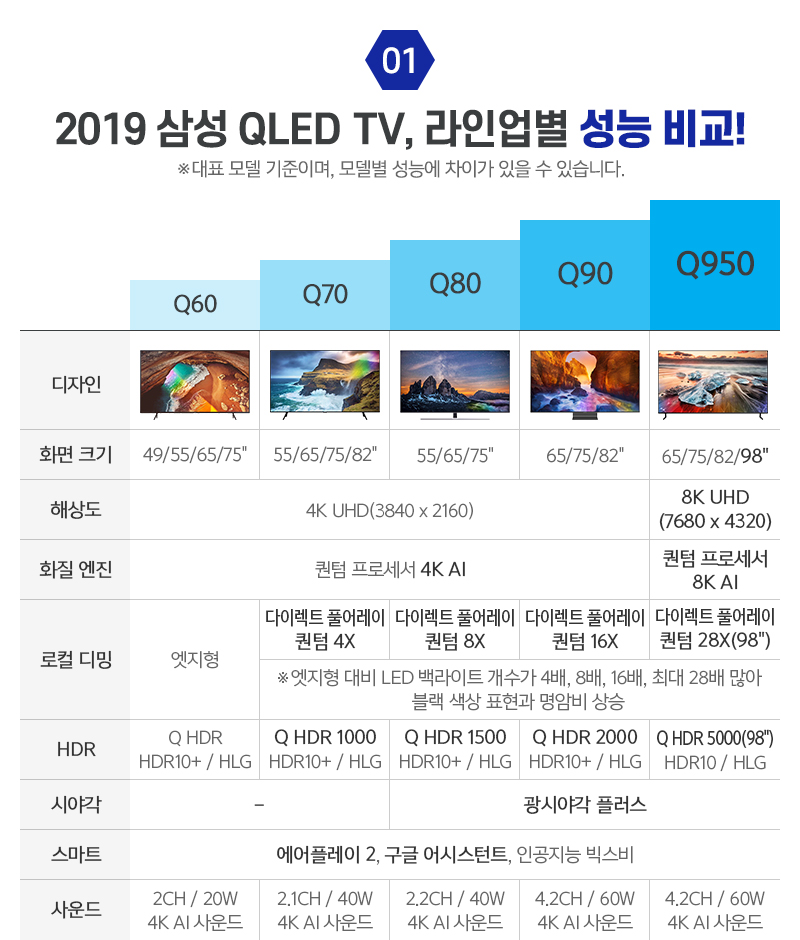 2019 삼성 QLED TV, 라인업별 성능 비교!