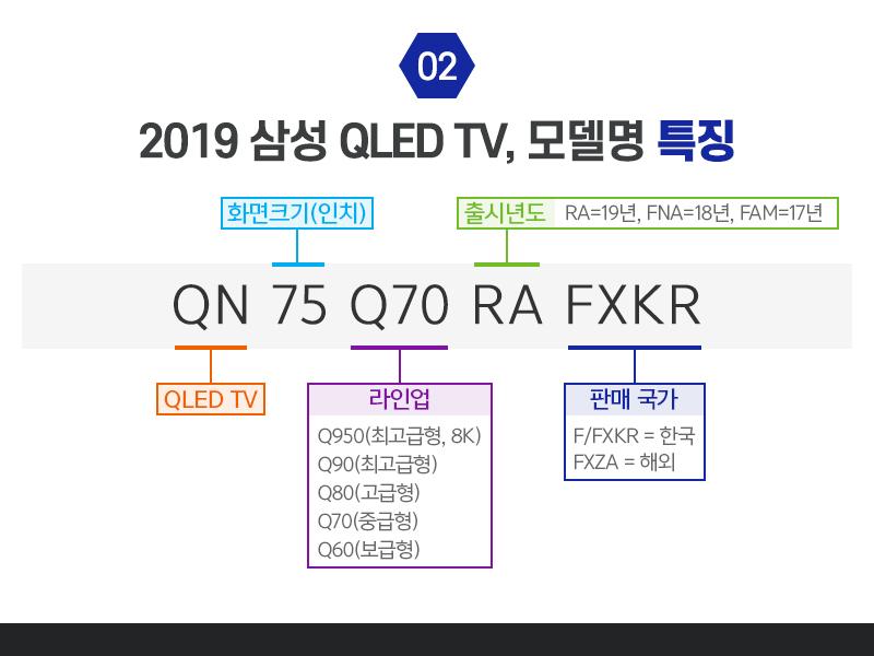 2019 삼성 QLED TV, 모델명 특징