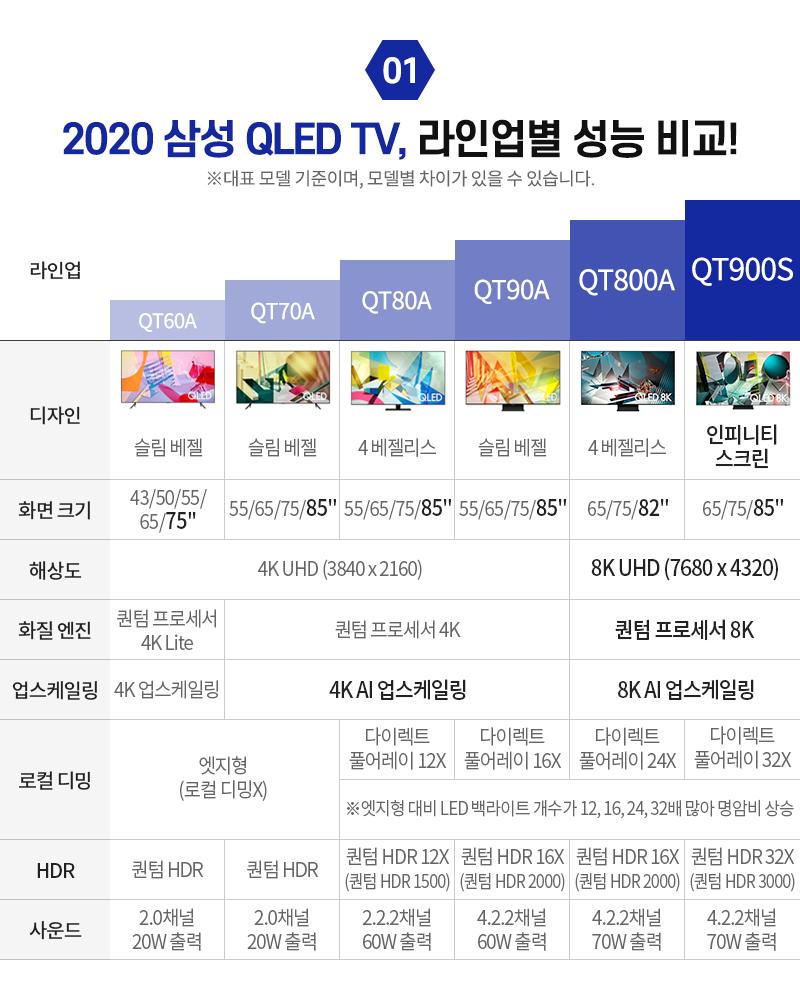2020 삼성 QLED TV, 라인업별 성능 비교!