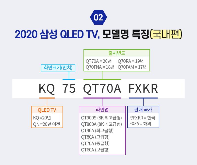 2020 삼성 QLED TV, 모델명 특징(국내편)