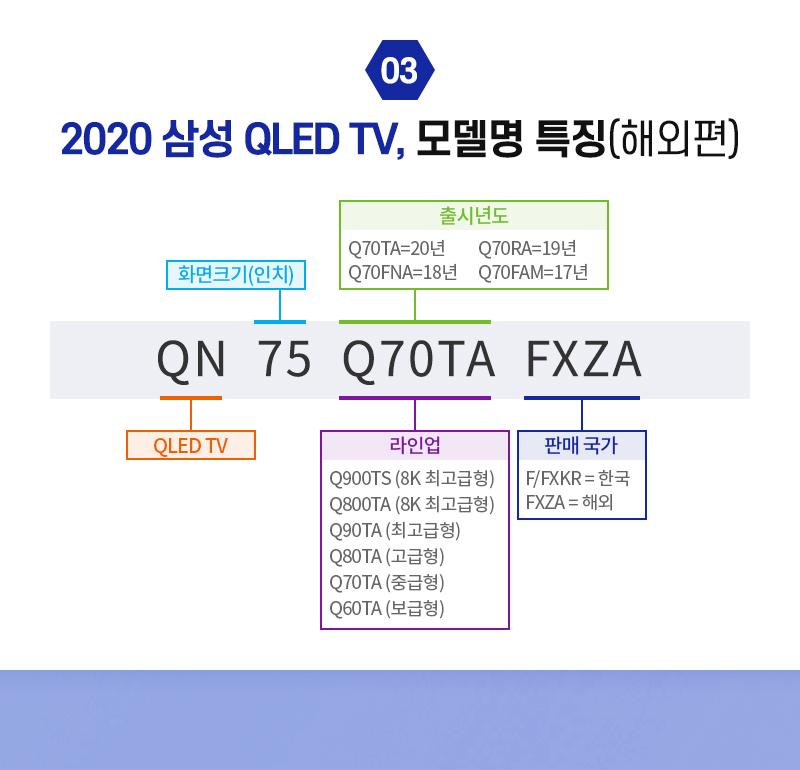 2020 삼성 QLED TV, 모델명 특징(해외편)