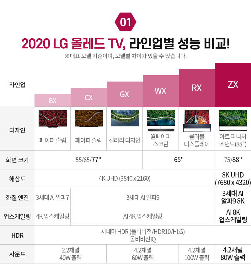 2020 LG 올레드 TV, 라인업별 성능 비교!
