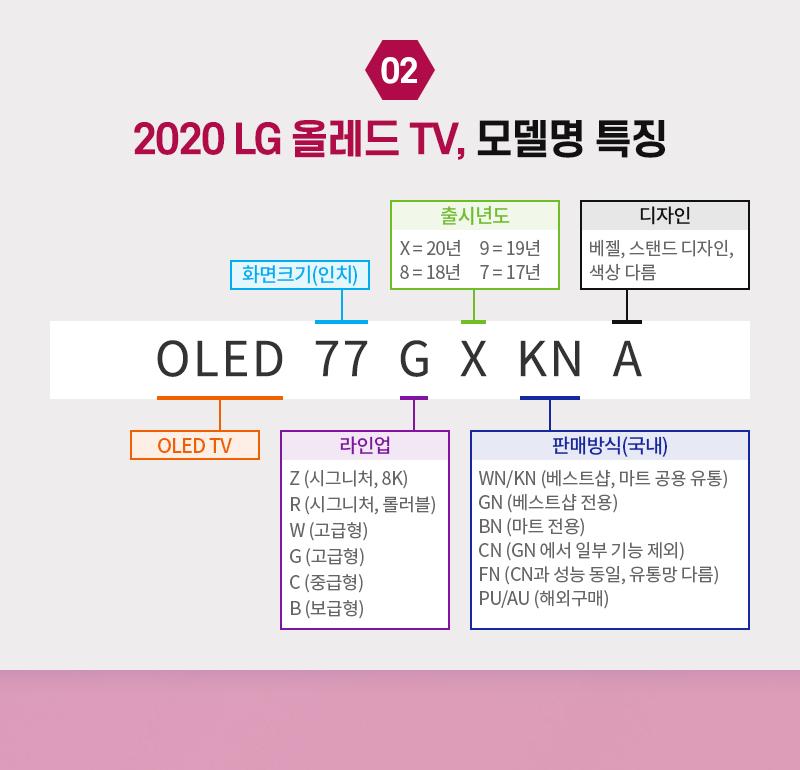 2020 LG 올레드 TV, 모델명 특징