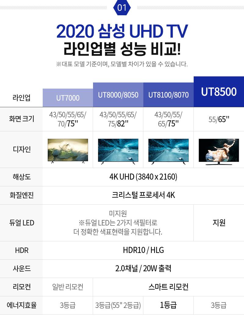 2020 삼성 UHD TV, 라인업별 성능 비교!