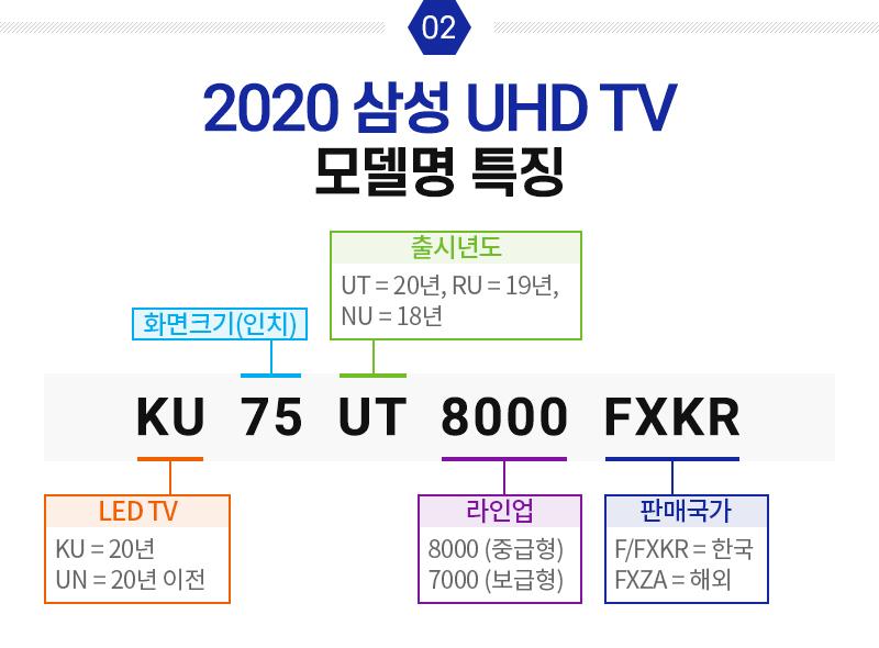 2020 삼성 UHD TV, 모델명 특징