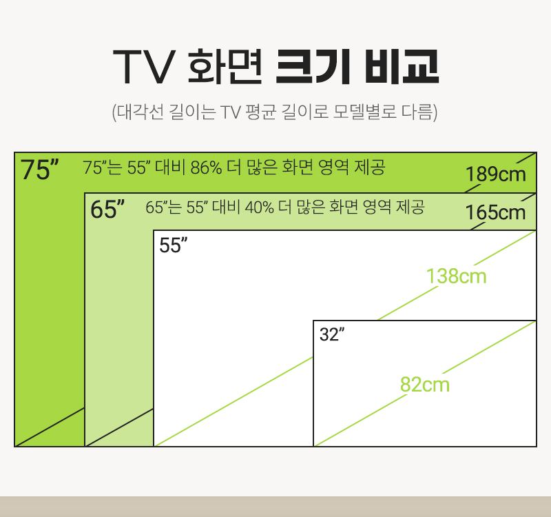 TV 화면 크기 비교