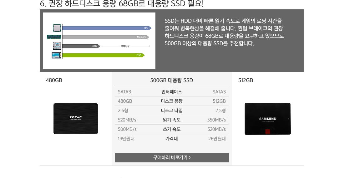 6. 권장 하드디스크 용량 68GB로 대용량 SSD 필요!